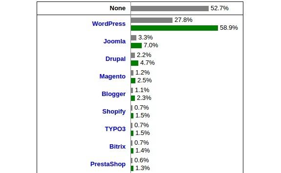 Statistik Pengguna CMS di seluruh dunia